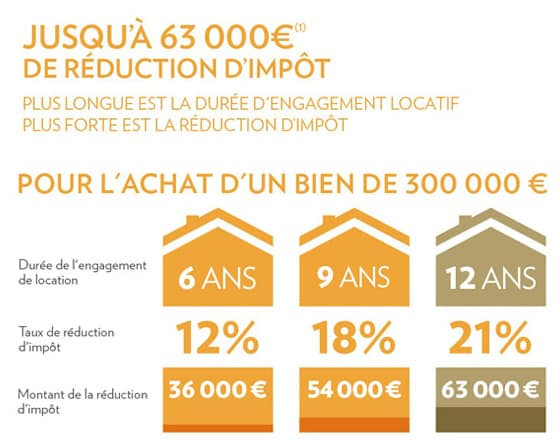 placement immobilier pinel